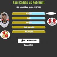 Paul Caddis vs Rob Hunt h2h player stats