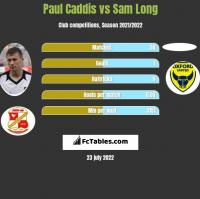 Paul Caddis vs Sam Long h2h player stats
