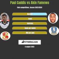 Paul Caddis vs Akin Famewo h2h player stats
