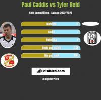 Paul Caddis vs Tyler Reid h2h player stats