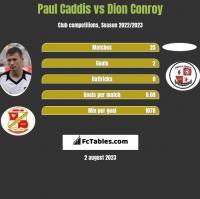 Paul Caddis vs Dion Conroy h2h player stats