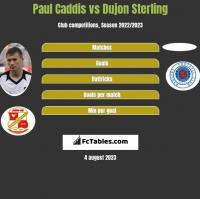 Paul Caddis vs Dujon Sterling h2h player stats