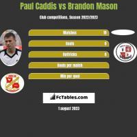 Paul Caddis vs Brandon Mason h2h player stats