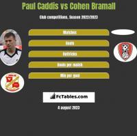 Paul Caddis vs Cohen Bramall h2h player stats