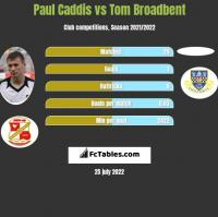 Paul Caddis vs Tom Broadbent h2h player stats