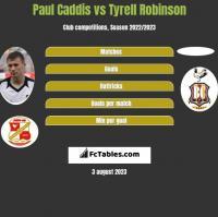 Paul Caddis vs Tyrell Robinson h2h player stats