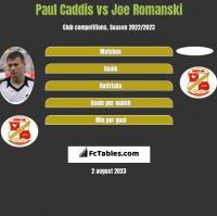 Paul Caddis vs Joe Romanski h2h player stats
