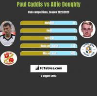 Paul Caddis vs Alfie Doughty h2h player stats