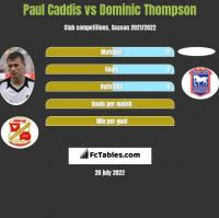Paul Caddis vs Dominic Thompson h2h player stats