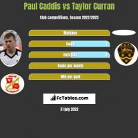 Paul Caddis vs Taylor Curran h2h player stats