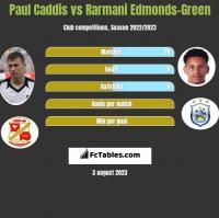 Paul Caddis vs Rarmani Edmonds-Green h2h player stats
