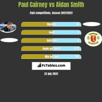Paul Cairney vs Aidan Smith h2h player stats