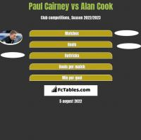 Paul Cairney vs Alan Cook h2h player stats