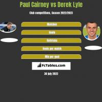 Paul Cairney vs Derek Lyle h2h player stats