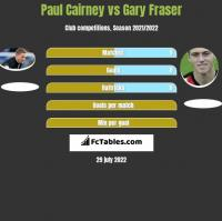 Paul Cairney vs Gary Fraser h2h player stats