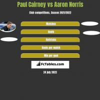 Paul Cairney vs Aaron Norris h2h player stats