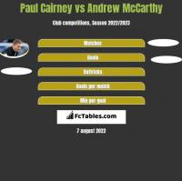 Paul Cairney vs Andrew McCarthy h2h player stats