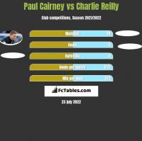 Paul Cairney vs Charlie Reilly h2h player stats