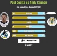 Paul Coutts vs Andy Cannon h2h player stats