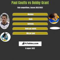 Paul Coutts vs Bobby Grant h2h player stats