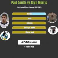 Paul Coutts vs Bryn Morris h2h player stats