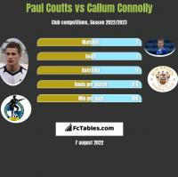 Paul Coutts vs Callum Connolly h2h player stats