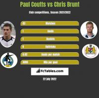Paul Coutts vs Chris Brunt h2h player stats