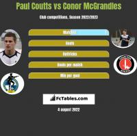 Paul Coutts vs Conor McGrandles h2h player stats