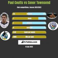 Paul Coutts vs Conor Townsend h2h player stats