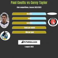 Paul Coutts vs Corey Taylor h2h player stats