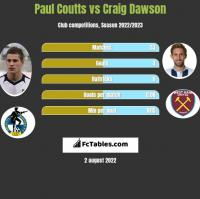 Paul Coutts vs Craig Dawson h2h player stats