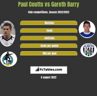 Paul Coutts vs Gareth Barry h2h player stats