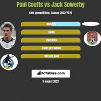 Paul Coutts vs Jack Sowerby h2h player stats