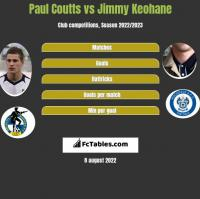 Paul Coutts vs Jimmy Keohane h2h player stats