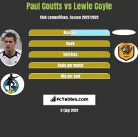 Paul Coutts vs Lewie Coyle h2h player stats
