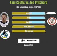 Paul Coutts vs Joe Pritchard h2h player stats