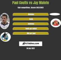 Paul Coutts vs Jay Matete h2h player stats