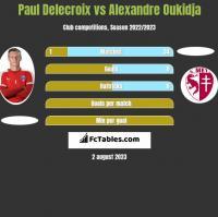 Paul Delecroix vs Alexandre Oukidja h2h player stats