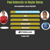 Paul Delecroix vs Keylor Navas h2h player stats