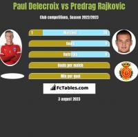 Paul Delecroix vs Predrag Rajkovic h2h player stats