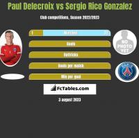 Paul Delecroix vs Sergio Rico Gonzalez h2h player stats