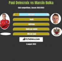 Paul Delecroix vs Marcin Bulka h2h player stats