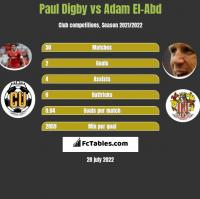Paul Digby vs Adam El-Abd h2h player stats