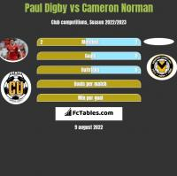 Paul Digby vs Cameron Norman h2h player stats