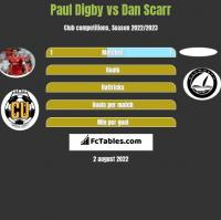 Paul Digby vs Dan Scarr h2h player stats