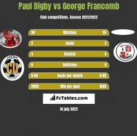 Paul Digby vs George Francomb h2h player stats