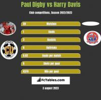 Paul Digby vs Harry Davis h2h player stats