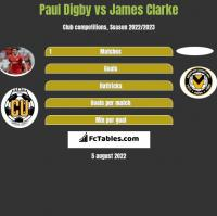 Paul Digby vs James Clarke h2h player stats