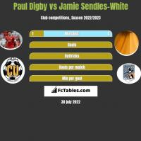 Paul Digby vs Jamie Sendles-White h2h player stats