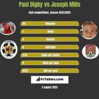 Paul Digby vs Joseph Mills h2h player stats